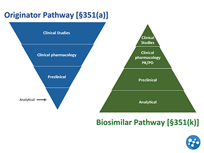 The FDA Criteria Surrounding Biosimilar Approval, Manufacturing and Naming